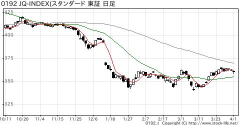 JQ-index(スタンダードの株価チャート