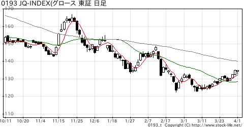 市場別指数-JQグロースの株価チャート