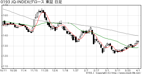 JQ-index(グロ−スの株価チャート