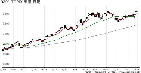 TOPIXの株価チャート