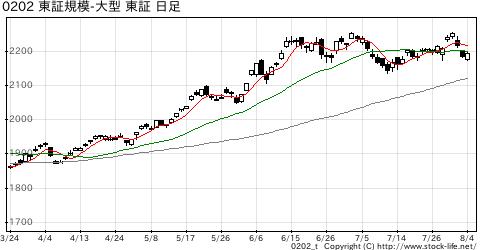 東証規模別-大型の株価チャート