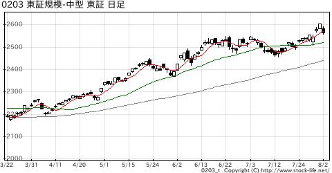 東証規模別-中型の株価チャート