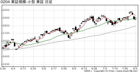 東証規模別-小型の株価チャート