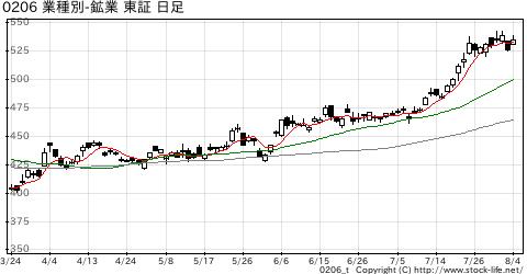 業種別指数鉱業の株価チャート