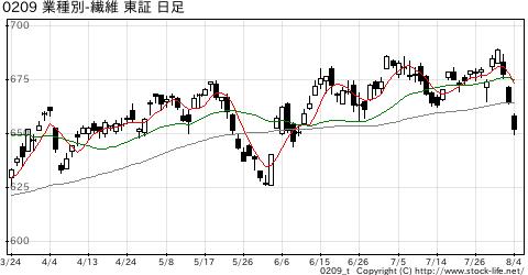 業種別指数繊維の株価チャート