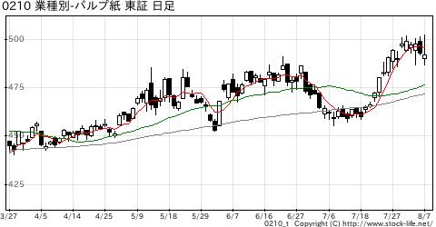 業種別指数パルプ・紙の株価チャート