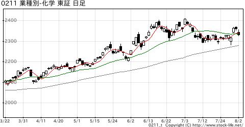 業種別指数化学の株価チャート