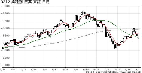 業種別指数医薬品の株価チャート