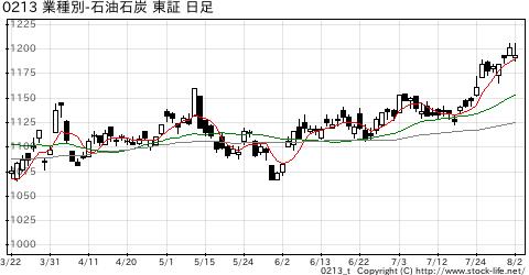 業種別指数石油・石炭の株価チャート
