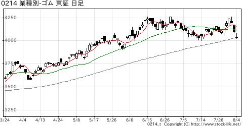 業種別指数ゴムの株価チャート