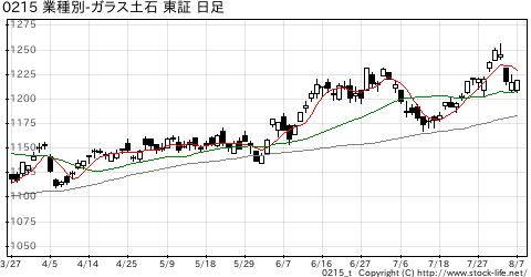 業種別指数ガラス・土石の株価チャート