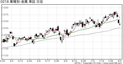 業種別指数金属の株価チャート