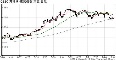 業種別指数電気機器の株価チャート