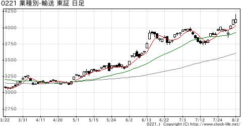 業種別指数輸送用機器の株価チャート