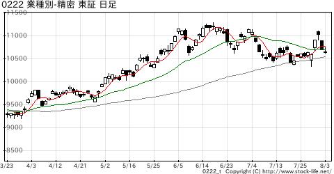 業種別指数精密機器の株価チャート
