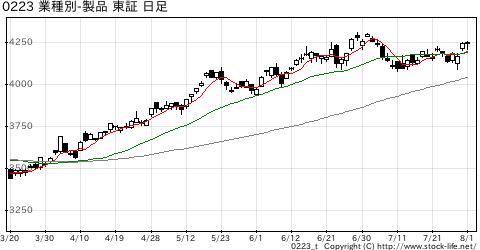 業種別指数その他製品の株価チャート