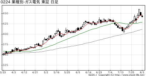 業種別指数電気・ガスの株価チャート