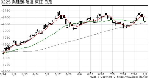 業種別指数陸運の株価チャート