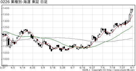 業種別指数海運の株価チャート