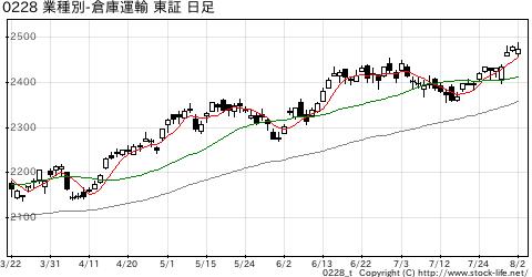 業種別指数倉庫・運輸の株価チャート