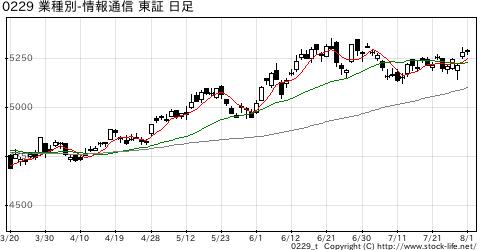 業種別指数情報・通信の株価チャート