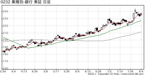 業種別指数銀行の株価チャート