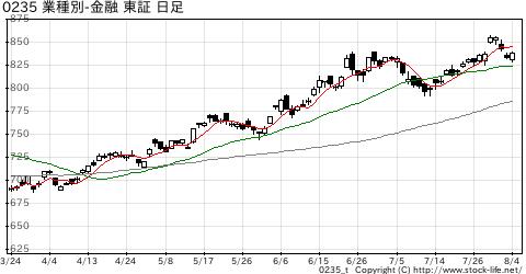 業種別指数その他金融の株価チャート