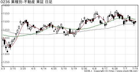 業種別指数不動産の株価チャート