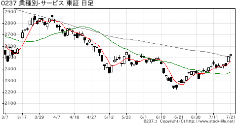 業種別指数サービスの株価チャート