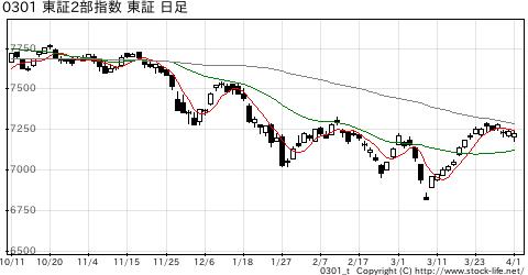 市場別指数-東証2部の株価チャート