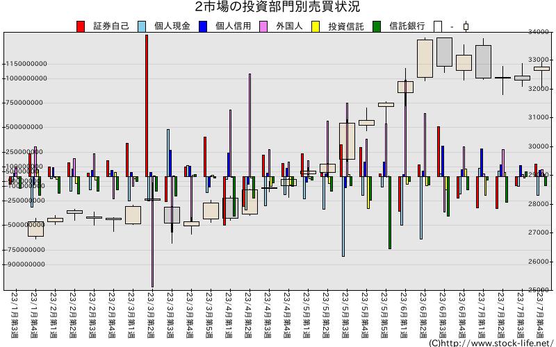 3市場・1部2部等の投資部門別売買状況グラフ