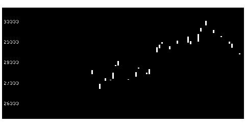 1329iS日経の株価チャート