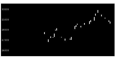 1330日興日経平均の株式チャート