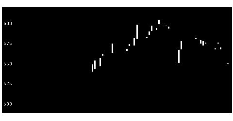 1332日本水産の株価チャート