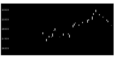 1346MX225の株式チャート