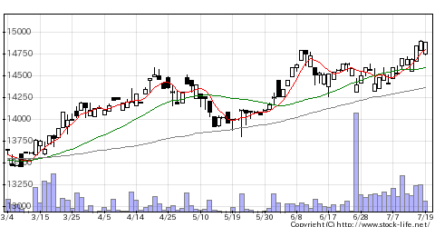 1349アジア債券の株価チャート