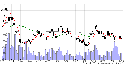 1356TPXベア2の株価チャート