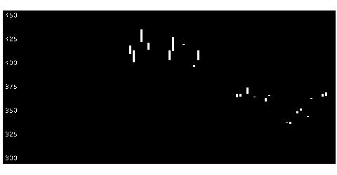 1357日経Dインバのチャート