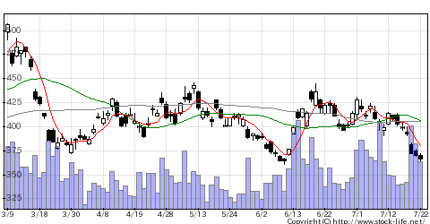 1357NEXT_FUNDS_日経平均ダブルインバース・インデックス連動型上場投信の株価チャート