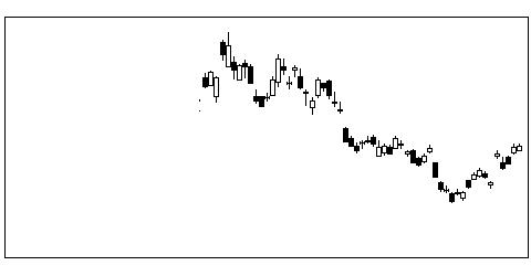 1360日経ベア2のチャート