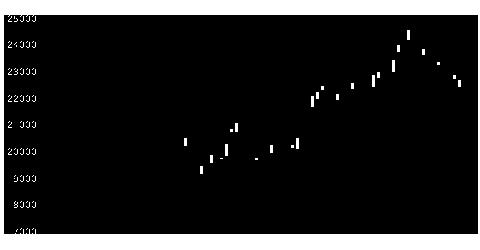 1365大和日経レバの株価チャート