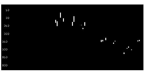 1366大和日経Dイの株価チャート