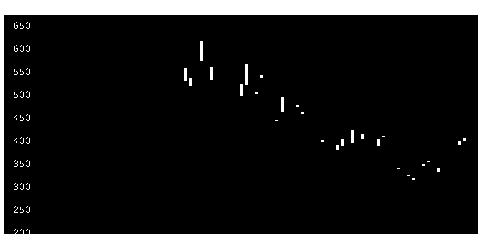 1368大和TPDイの株価チャート