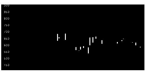 1376カネコ種の株価チャート