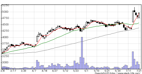 1377サカタのタネの株価チャート