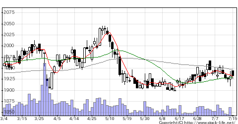 1379ホクトの株価チャート