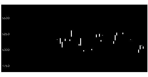 1385UBS欧50の株価チャート