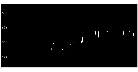 1401エムビーエスの株価チャート