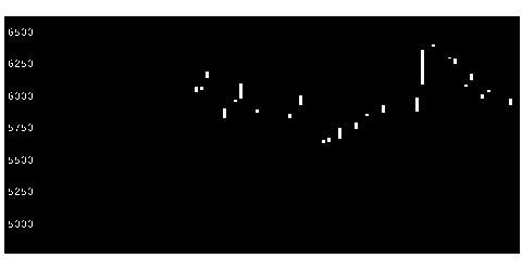1414ショーボンドの株式チャート