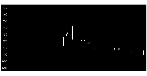 1420サンヨーホームズの株価チャート
